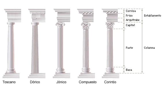 Ordenes clasicos romanos