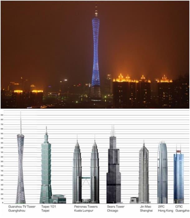 comparativa Torre de Canton