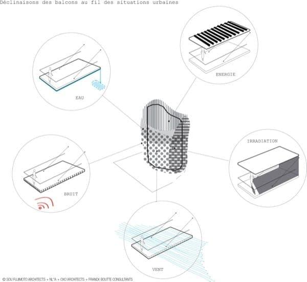 Torre Arbre Blanc Montpellier- balcones - esquema sostenibilidad