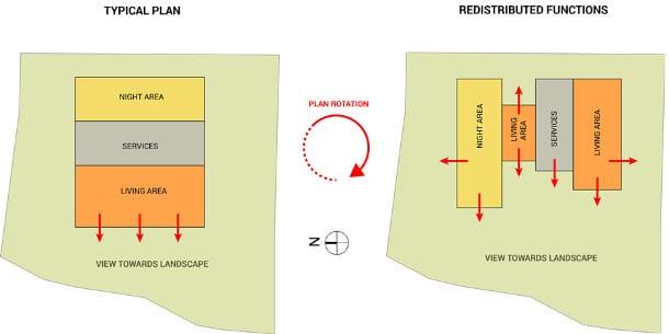 distribución funciones Villa Jiyeh